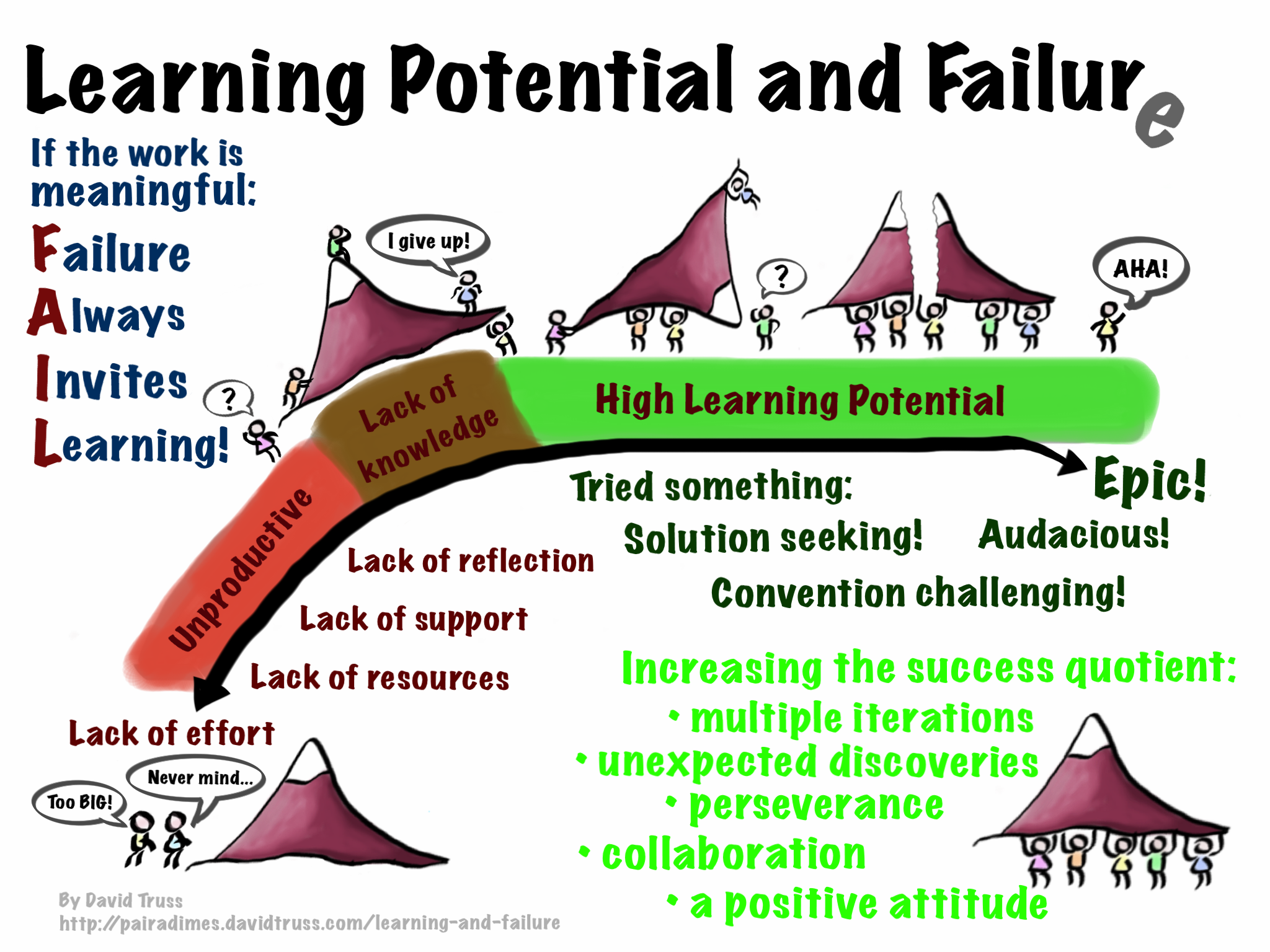 The Value Of Failing >> What Is The Value Of Failure Lessons Tes Teach