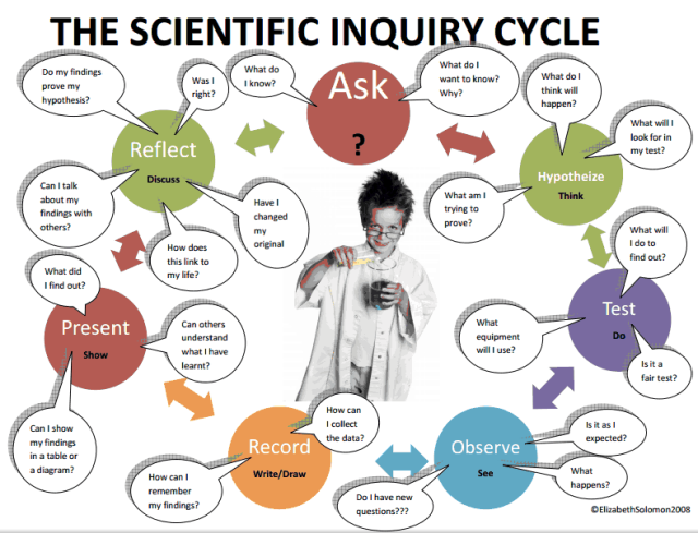 Scientific Inquiry Cycle